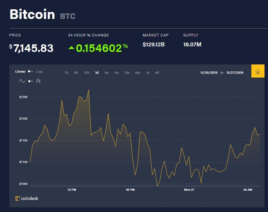chi so gia bitcoin 27