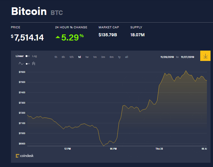 chi so gia bitcoin 28