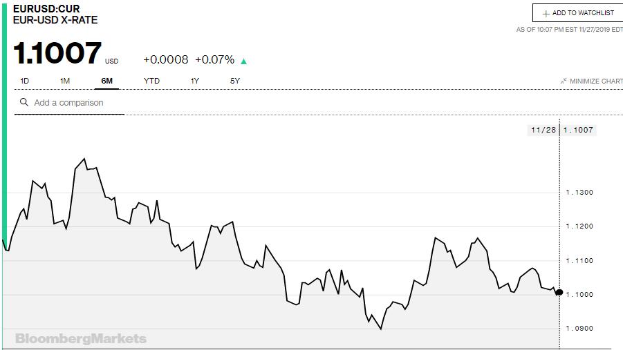 Tỷ giá đồng Euro hôm nay (28/11): Giá Euro ngân hàng quay đầu giảm - Ảnh 3.