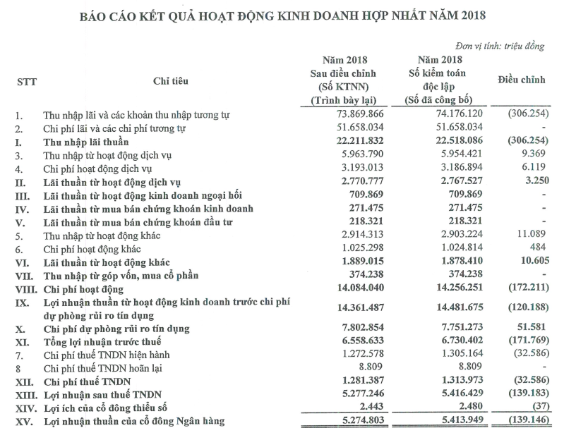VietinBank điều chỉnh số liệu BCTC 2018, lợi nhuận giảm gần 172 tỉ đồng  - Ảnh 2.
