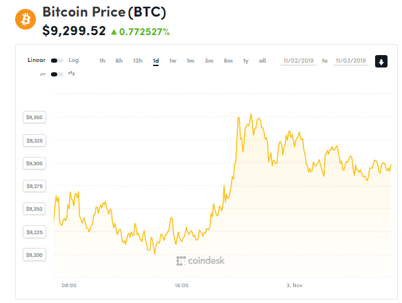 chi so gia bitcoin 3