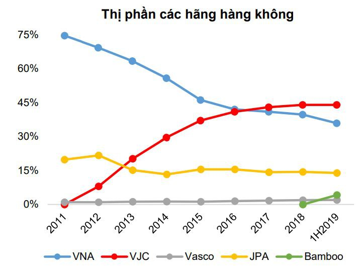 Forbes: Tại sao Việt Nam cần tới 6 hãng hàng không? - Ảnh 2.