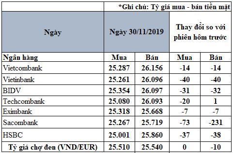 Tỷ giá đồng Euro hôm nay (30/11): Euro trong nước giảm giá - Ảnh 2.