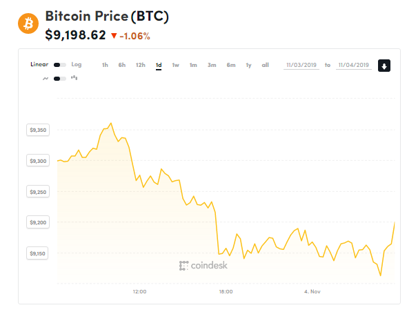 chi so gia bitcoin 4