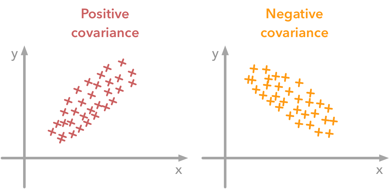 negative-and-positive-covariance