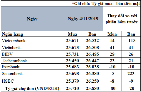 Tỷ giá đồng Euro hôm nay (4/11): Biến động mạnh tại một số ngân hàng - Ảnh 2.
