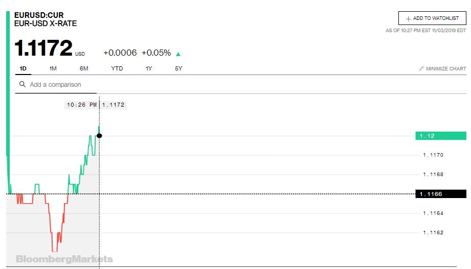 Tỷ giá đồng Euro hôm nay (4/11): Biến động mạnh tại một số ngân hàng - Ảnh 3.