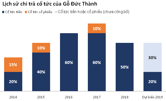 GDT go duc thanh co tuc