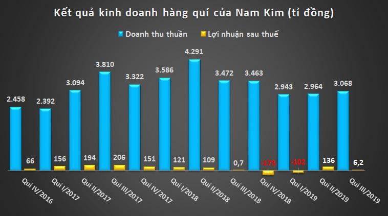 Nam Kim NKG