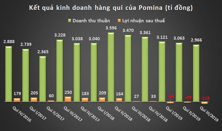 POM Pomina