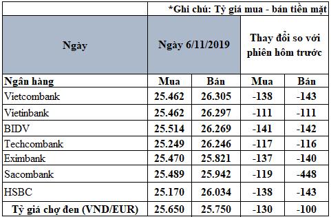 Tỷ giá đồng Euro hôm nay (6/11): Giá Euro trong nước đồng loạt giảm sâu - Ảnh 2.