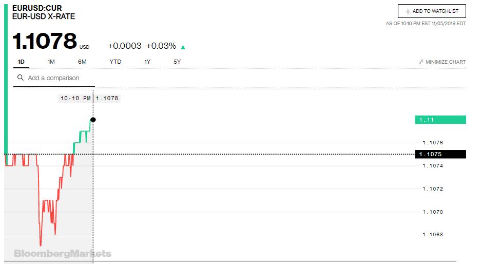 Tỷ giá đồng Euro hôm nay (6/11): Giá Euro trong nước đồng loạt giảm sâu - Ảnh 3.