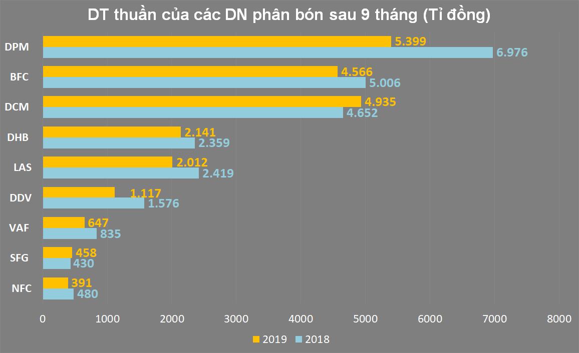chart phân d+
