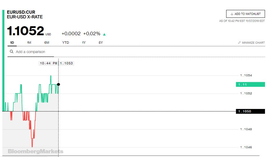 Tỷ giá đồng Euro hôm nay (8/11): Giá Euro trong nước chưa ngừng giảm - Ảnh 3.