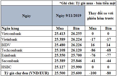 Tỷ giá đồng Euro hôm nay (9/11): Giá Euro chợ đen lùi về 25.600 VND/EUR - Ảnh 2.