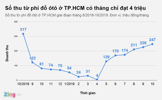 Phí đậu ô tô ở 3 quận trung tâm TP HCM có tháng chỉ thu được 4 triệu - Ảnh 1.