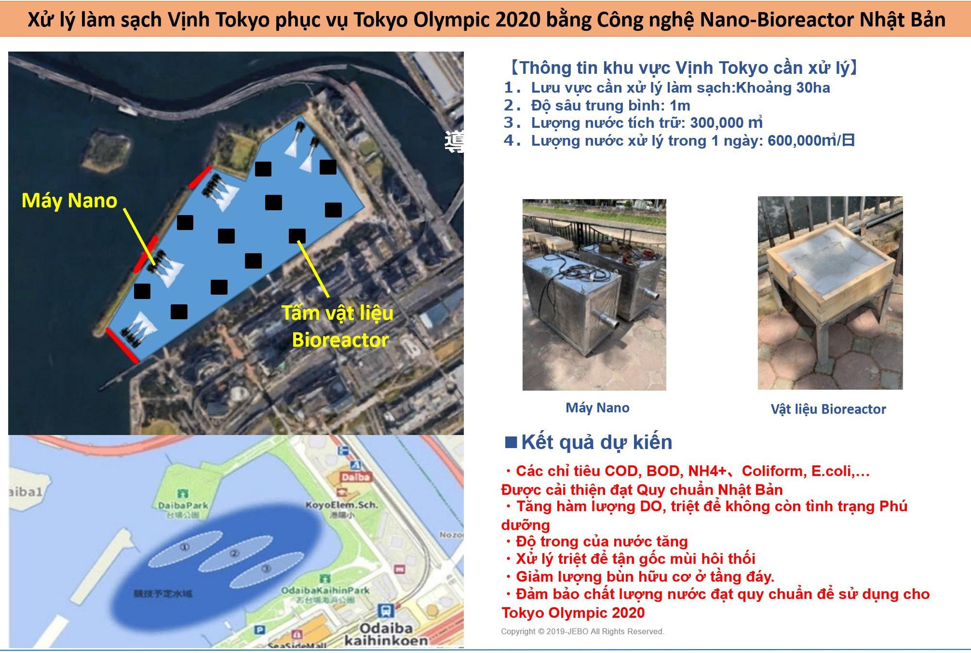 Đâu chỉ sông Tô Lịch, công nghệ Nhật làm sạch vịnh Tokyo dịp Olympic 2020 - Ảnh 2.