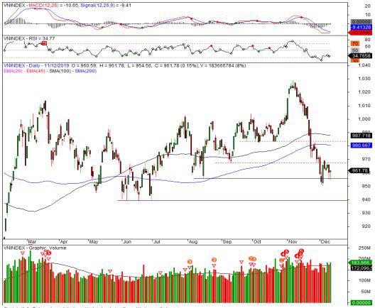 Nhận định thị trường chứng khoán ngày 12/12: Tiếp tục diễn biến tích cực sau khi kiểm định...