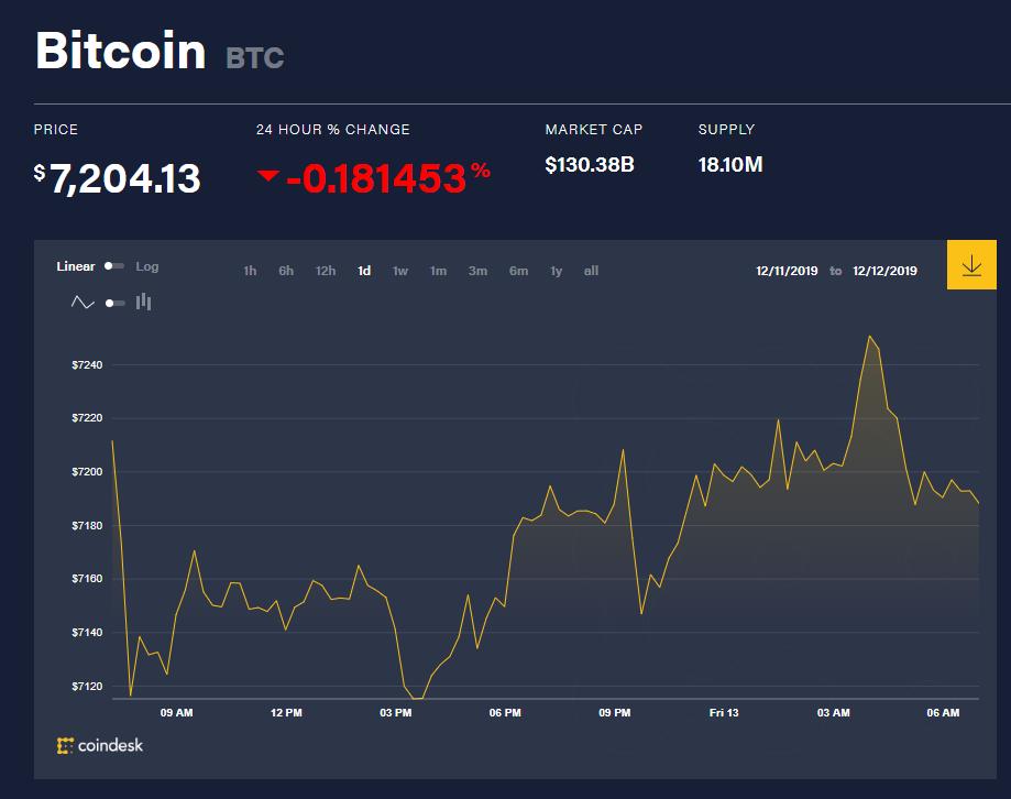 chi so gia bitcoin 13