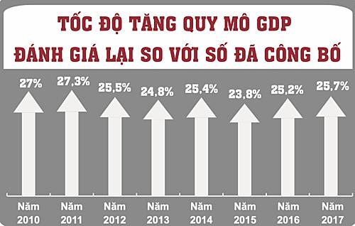 Nền kinh tế tăng 1,3 triệu tỉ đồng sau tính lại GDP - Ảnh 1.
