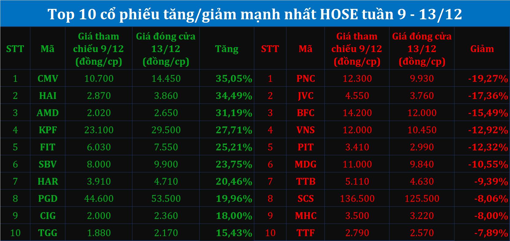 Top10 tăng/giảm tuần (9 - 13/12): Cổ phiếu penny tiếp tục hút tiền, NĐT không thể cắt lỗ...