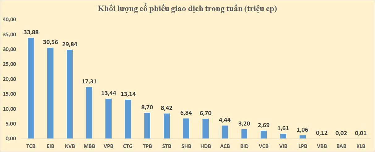 Cổ phiếu ngân hàng tuần qua: VCB, BID, CTG khởi sắc, thanh khoản toàn ngành tăng gần 21.500 tỉ đồng - Ảnh 4.