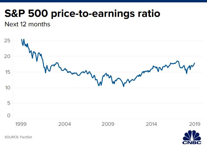 Warren Buffett rút lui khỏi cuộc đua dù có 128 tỉ USD tiền mặt, thị trường phải chăng đang quá đắt? - Ảnh 2.