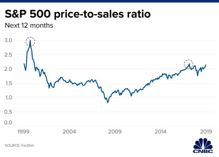 Warren Buffett rút lui khỏi cuộc đua dù có 128 tỉ USD tiền mặt, thị trường phải chăng đang quá đắt? - Ảnh 3.