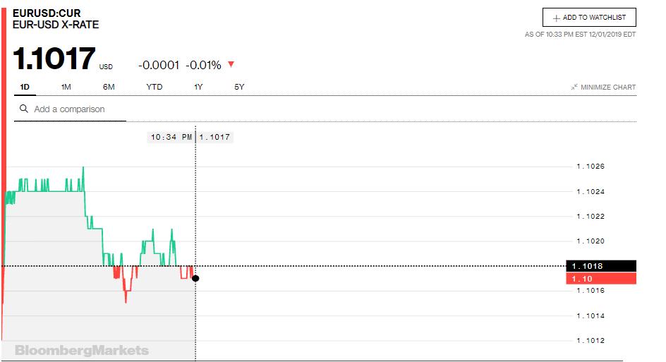 Tỷ giá đồng Euro hôm nay (2/12): Giá Euro trong nước có xu hướng tăng - Ảnh 3.