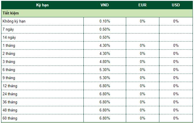 Lãi suất ngân hàng Vietcombank mới nhất tháng 12/2019 - Ảnh 2.