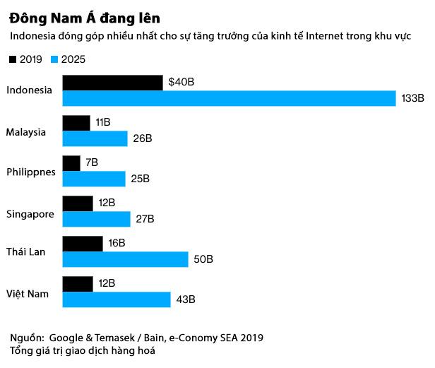 Dung lượng nền kinh tế số ở Việt Nam vao năm 2025 được dự đoán chạm mốc 43 tỉ, thuộc hàng cao nhất Đông Nam Á. Dự đoán này tạo tiền đề để các startup trên nền công nghệ/ Internet tiếp tục thu hút sự chú ý. (Việt hoá: Thái Sơn)