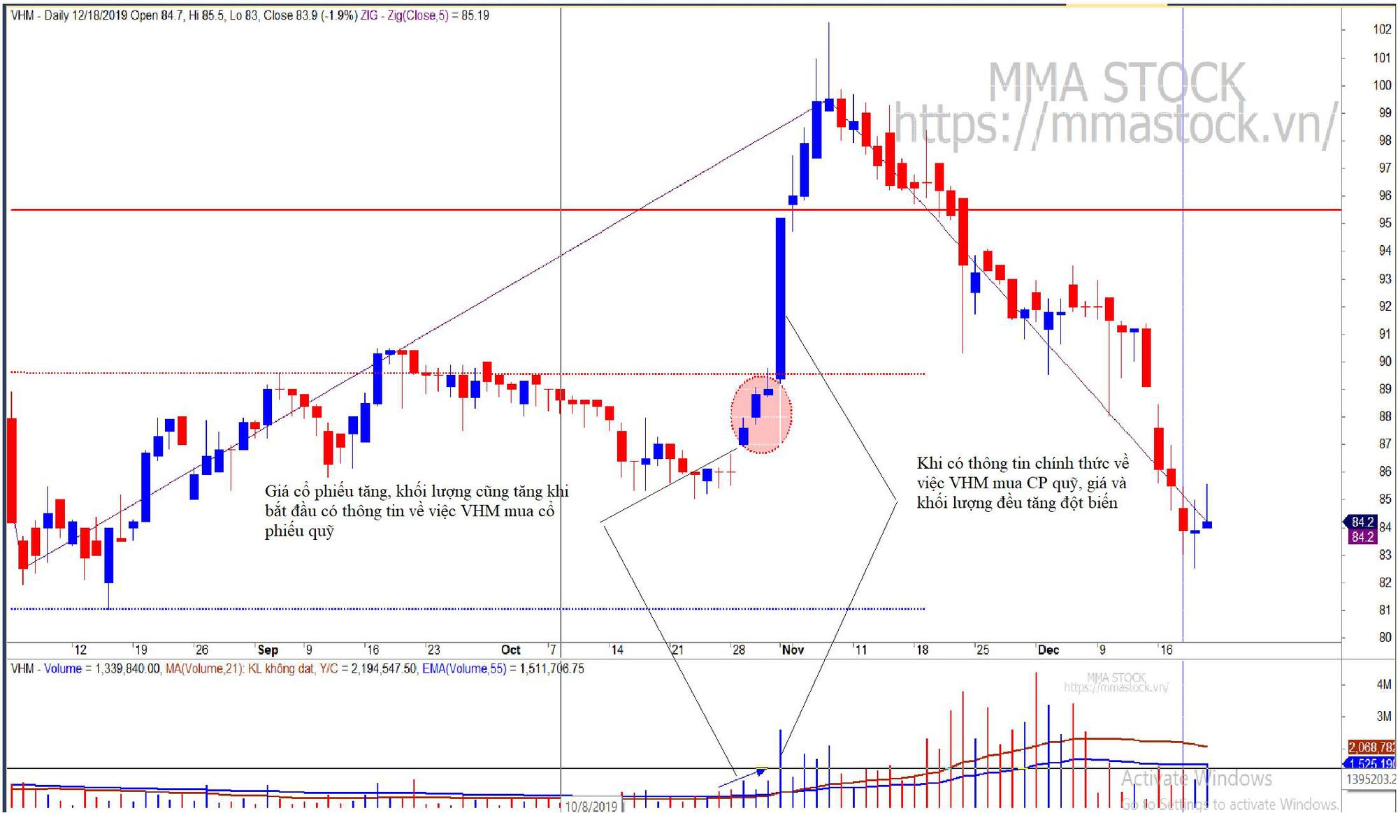 Nhà đầu tư cần biết: Phân tích các hành vi trên thị trường chứng khoán thông qua sự biến động của khối lượng (phần 1) - Ảnh 1.