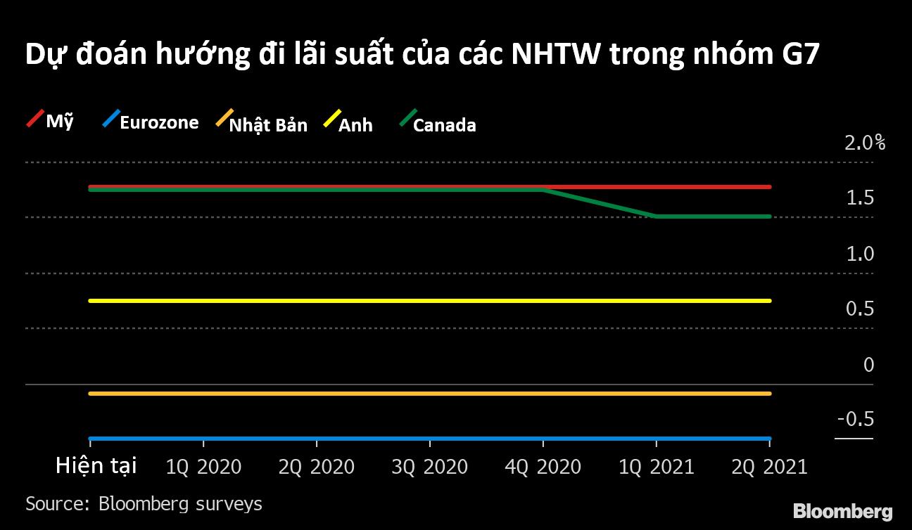 Bloomberg: Khác năm 2019, chính sách tiền tệ của loạt NHTW thế giới năm 2020 yên ả hơn - Ảnh 6.