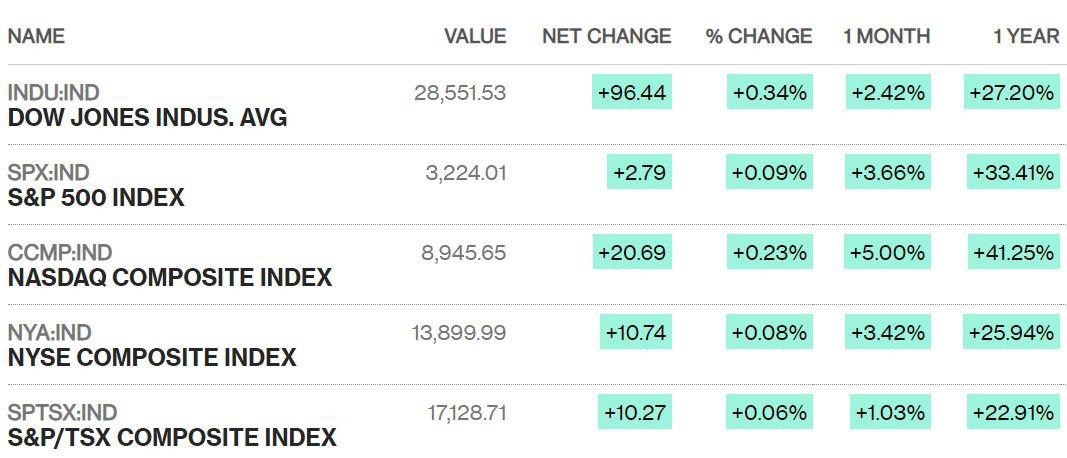 Dow Jones tăng gần 100 điểm, chứng khoán Mỹ lập đỉnh mới trước ngày Giáng sinh - Ảnh 1.