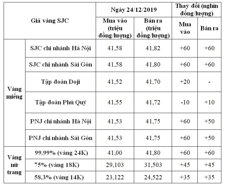 Giá vàng hôm nay 24/12: SJC tăng 60.000 đồng/lượng - Ảnh 1.