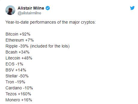 Thành tích những đồng tiền lớn trong năm 2019 (nguồn: Twitter)