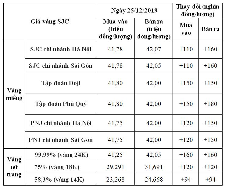 Giá vàng hôm nay 25/12: SJC tăng vọt 180.000 đồng/lượng, vượt mốc 42 triệu đồng/lượng - Ảnh 1.
