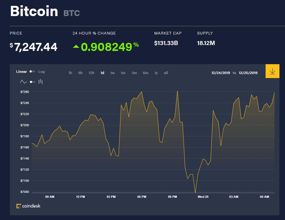 Chỉ số giá bitcoin hôm nay (25/12) (nguồn: CoinDesk)