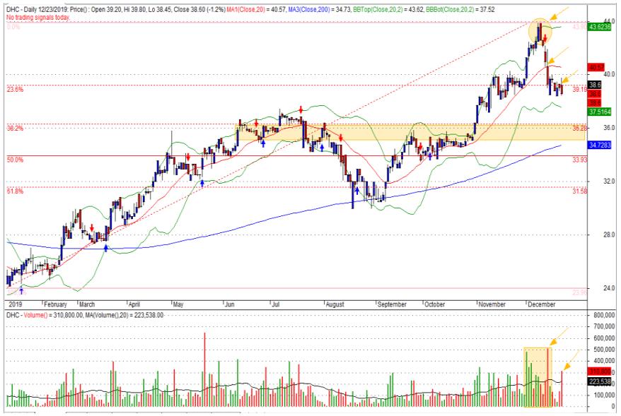 Cổ phiếu tâm điểm ngày 25/12: VCS, VRC, VNM, DHC - Ảnh 4.