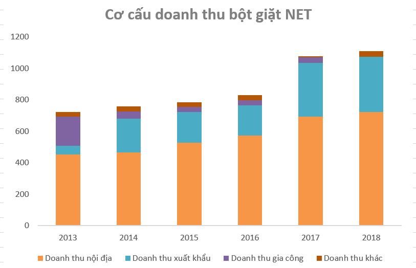 Chân dung Bột giặt NET, thương hiệu Việt hơn nửa thế kỷ còn sót lại - Ảnh 1.