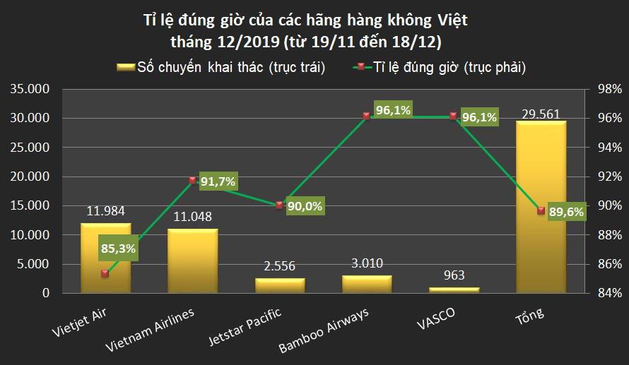 Bamboo Airways và VASCO cùng đúng giờ nhất hàng không Việt tháng 12 - Ảnh 2.