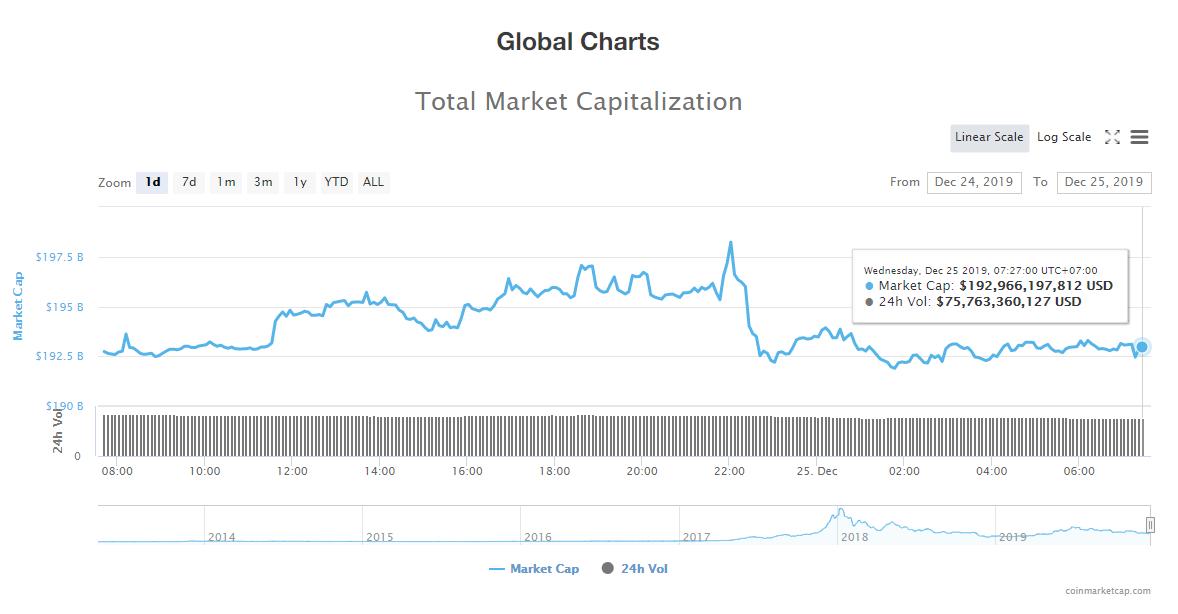 Tổng giá trị thị trường và khối lượng giao dịch tiền kĩ thuật số hôm nay (24/12) (nguồn: CoinMarketCap)