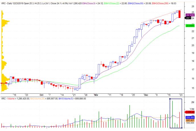 Cổ phiếu tâm điểm ngày 25/12: VCS, VRC, VNM, DHC - Ảnh 2.