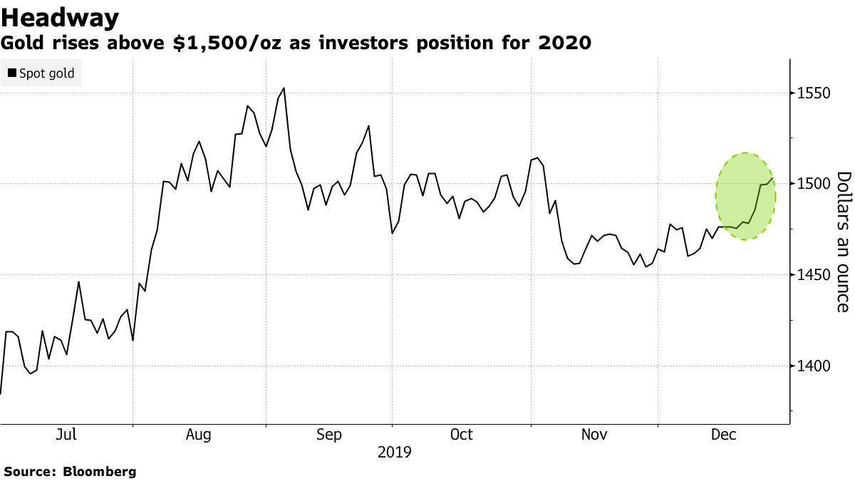 Giá vàng giữ vững trên 1.500 USD/ounce khi 2020 đang tiến gần - Ảnh 1.