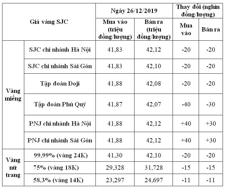 Giá vàng hôm nay 26/12: SJC giảm nhẹ 40.000 đồng/lượng - Ảnh 1.