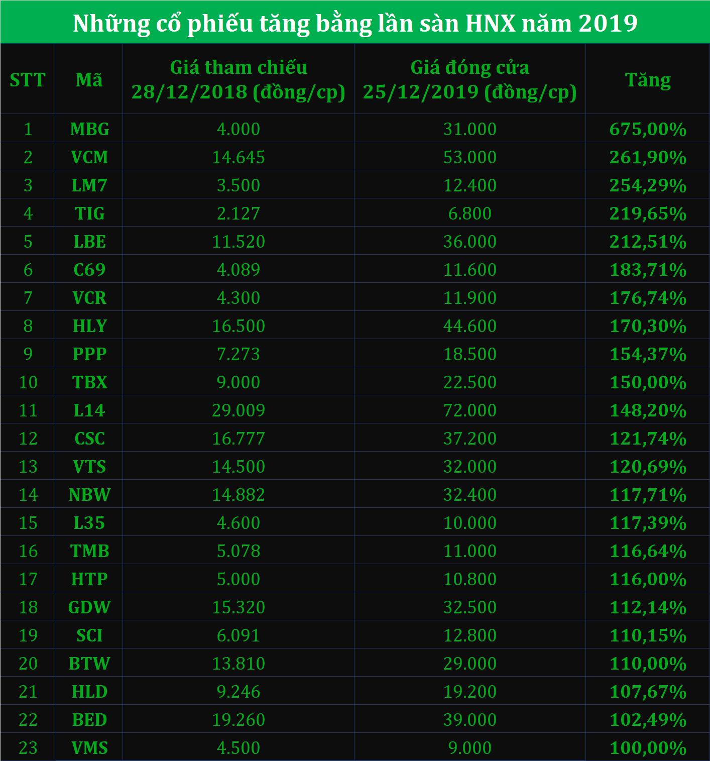 Điểm danh cổ phiếu tăng bằng lần trên hai sàn năm 2019 - Ảnh 2.