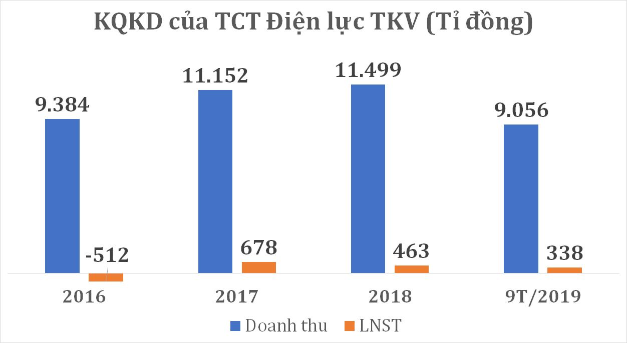Doanh nghiệp vốn 6.800 tỉ đồng của TKV sắp đưa cổ phiếu lên HNX có gì đặc biệt? - Ảnh 2.