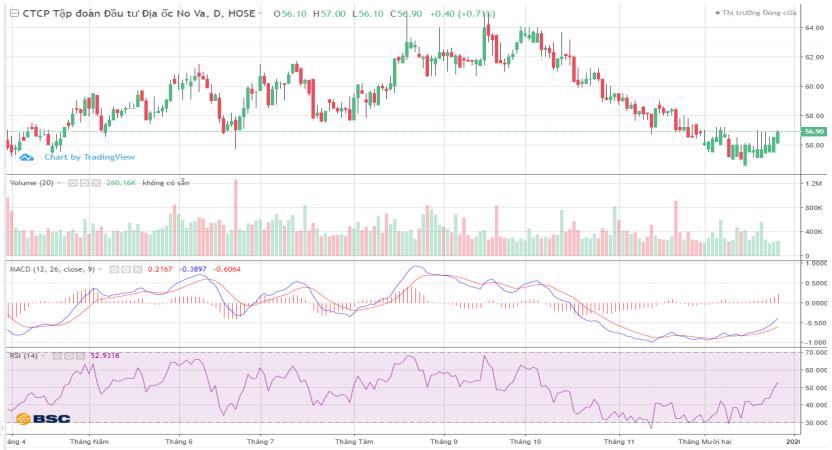 Cổ phiếu tâm điểm ngày 27/12: NVL, DIG, VSC, SAB - Ảnh 1.