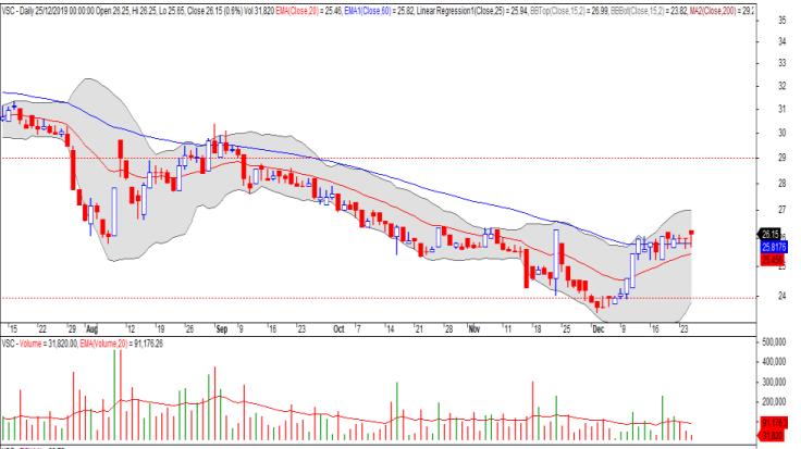 Cổ phiếu tâm điểm ngày 27/12: NVL, DIG, VSC, SAB - Ảnh 3.