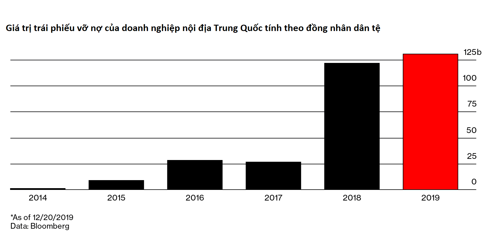 Trung Quốc có năm vỡ nợ trái phiếu kỉ lục, doanh nghiệp nhà nước hay ngân hàng do Thủ tướng Lý Khắc Cường công nhận đều có thể vỡ nợ - Ảnh 1.